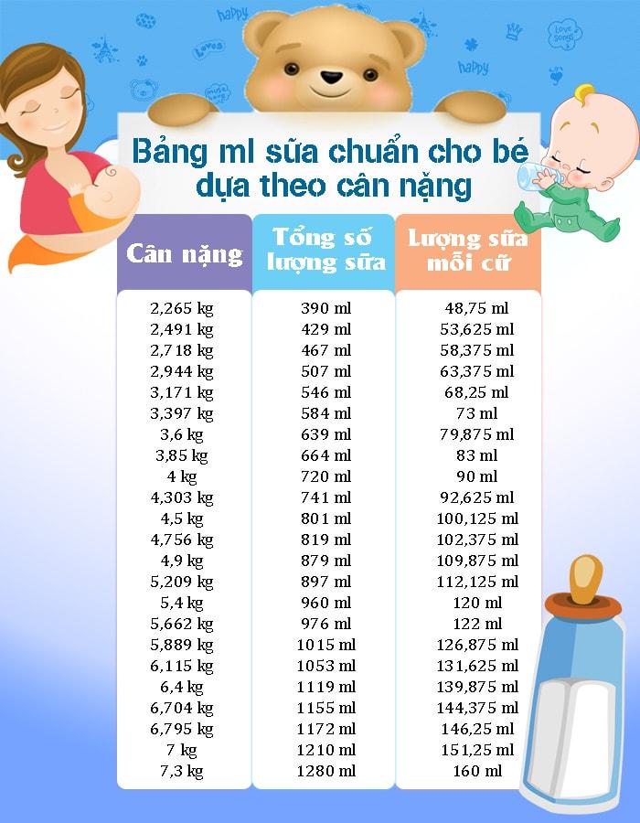 Bảng ml sữa chuẩn cho bé dựa theo cân nặng