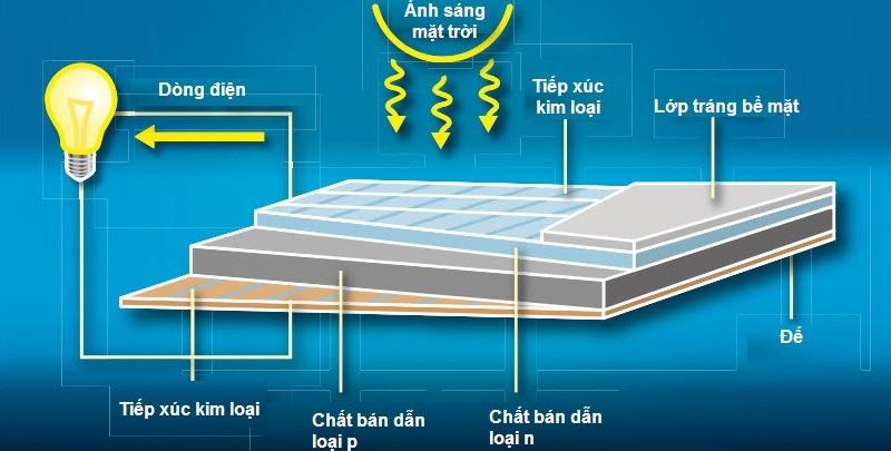 cấu tạo pin mặt trời