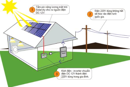 Hệ thống năng lượng hòa lưới