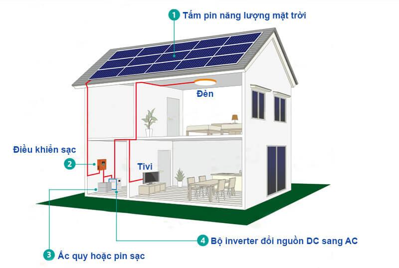 Hệ thống năng lượng có inverter