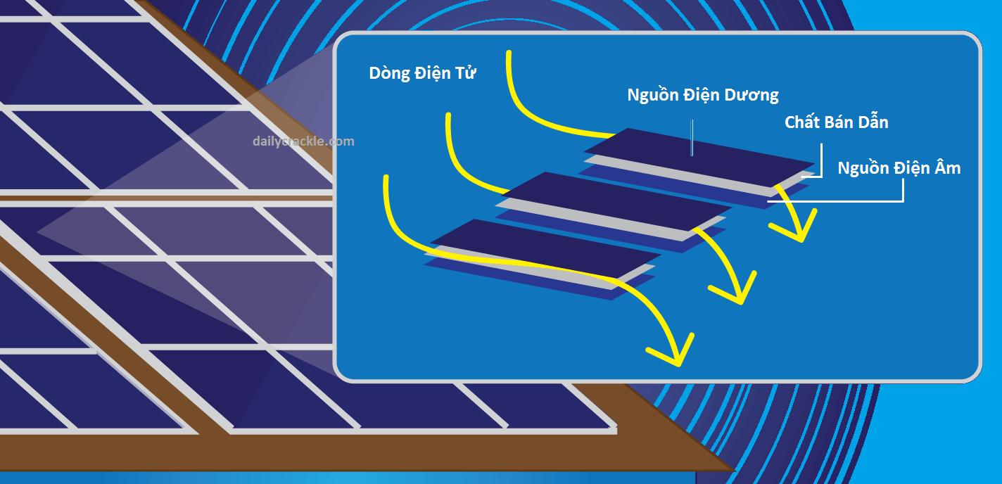 Cách hoạt động của sell năng lượng mặt trời