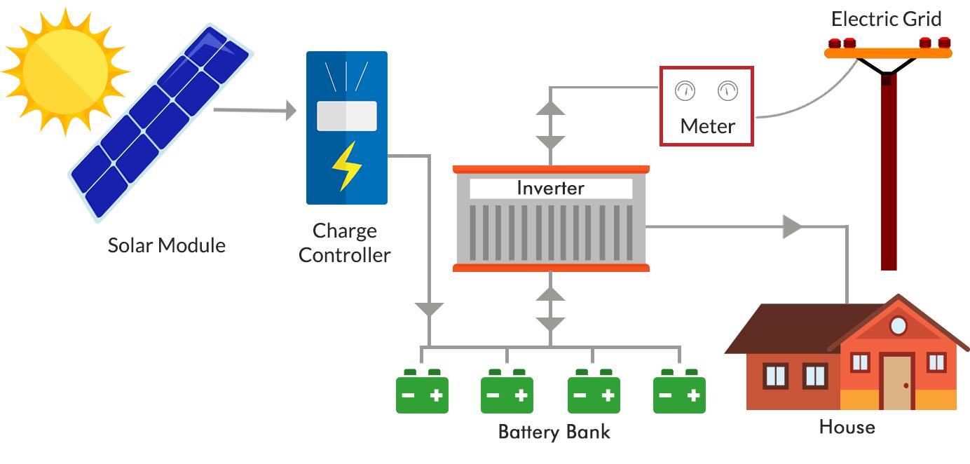 Pin dự phòng cho hệ thống điện mặt trời