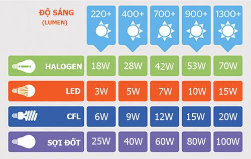 Khả năng tiêu thụ điện của đèn led