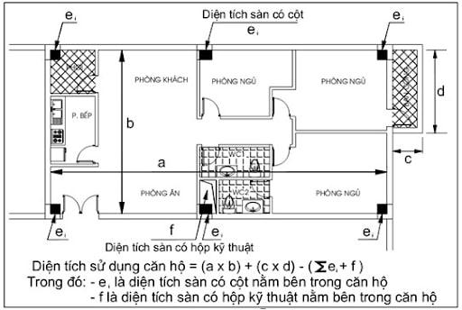 diện tích xây dựng diện tích sàn