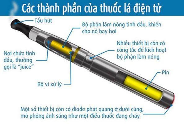 Cơ chế hoạt động của thuốc lá điện tử Iqos
