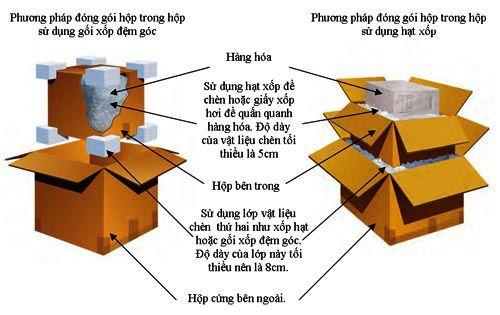 Quy cách đóng gói là gì? Quy chuẩn đóng gói chính xác nhất | Đức Phát