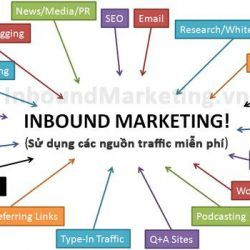 Inbound Marketing là gì | Marketing