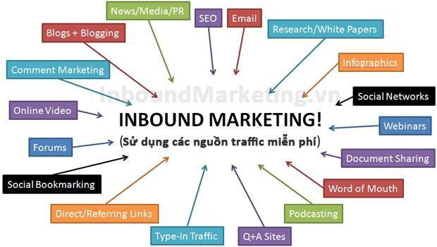 Inbound Marketing là gì | Marketing