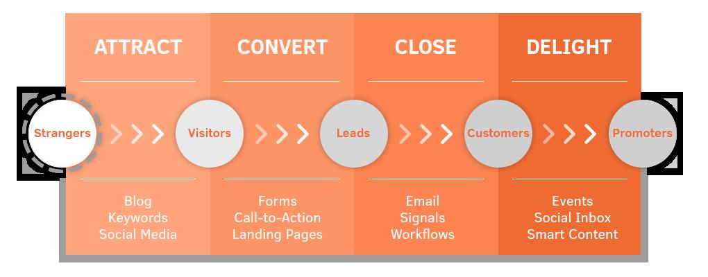 Inbound Marketing là gì và vì sao luôn là xu thế dẫn đầu thị ...