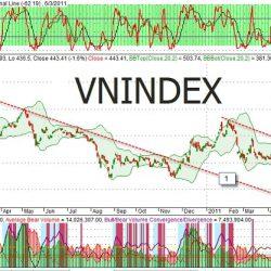 vnindex là gì